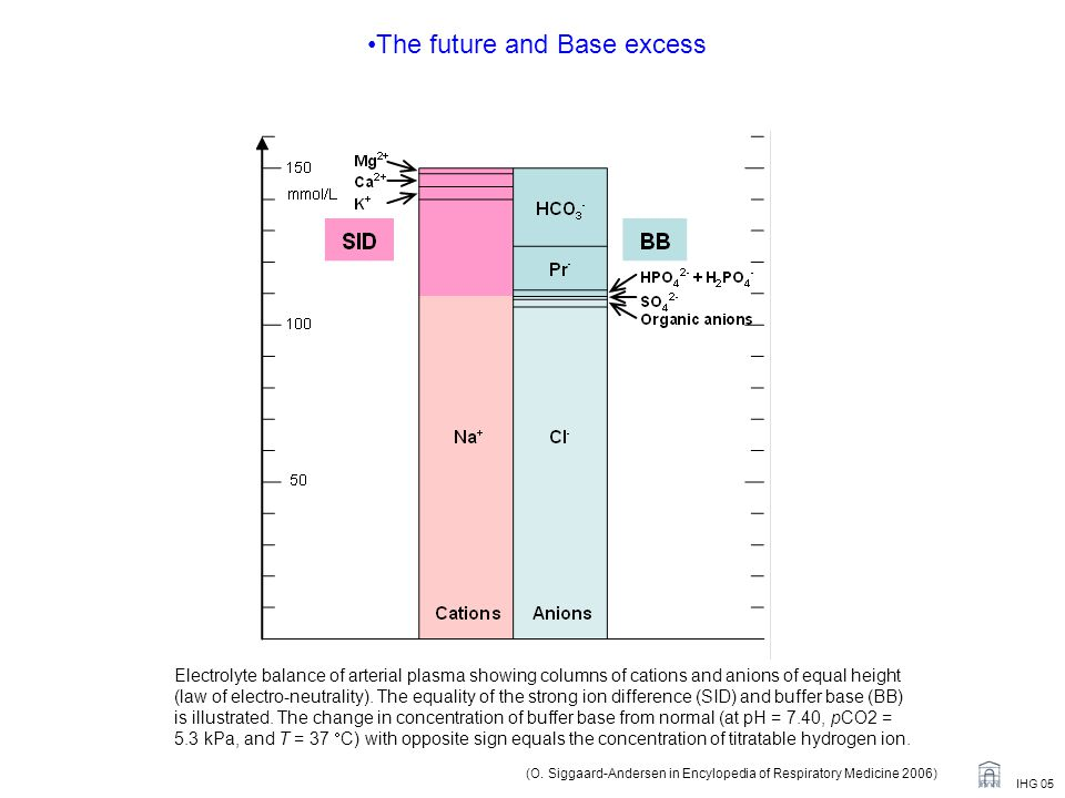 The future and Base excess