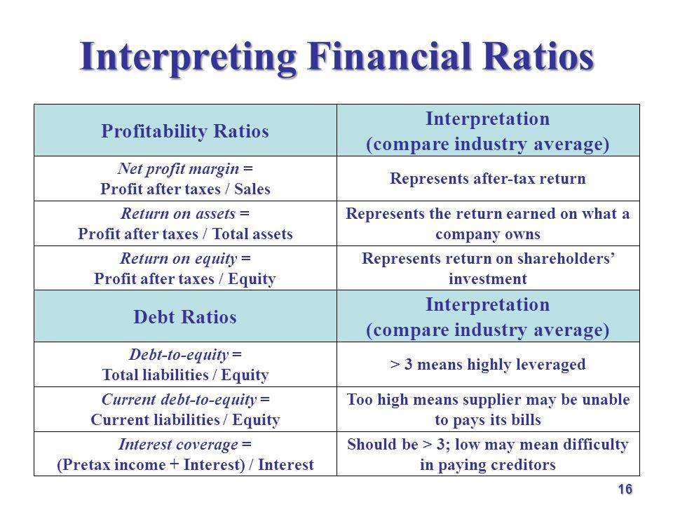 Interpreting Financial Ratios