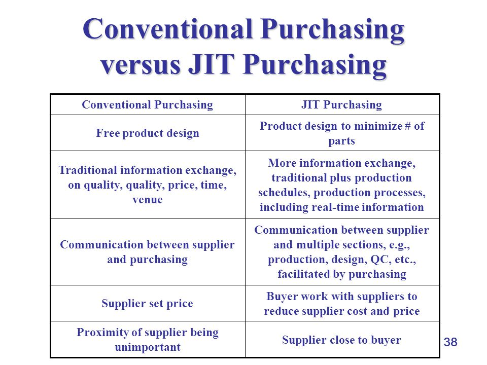 Conventional Purchasing versus JIT Purchasing