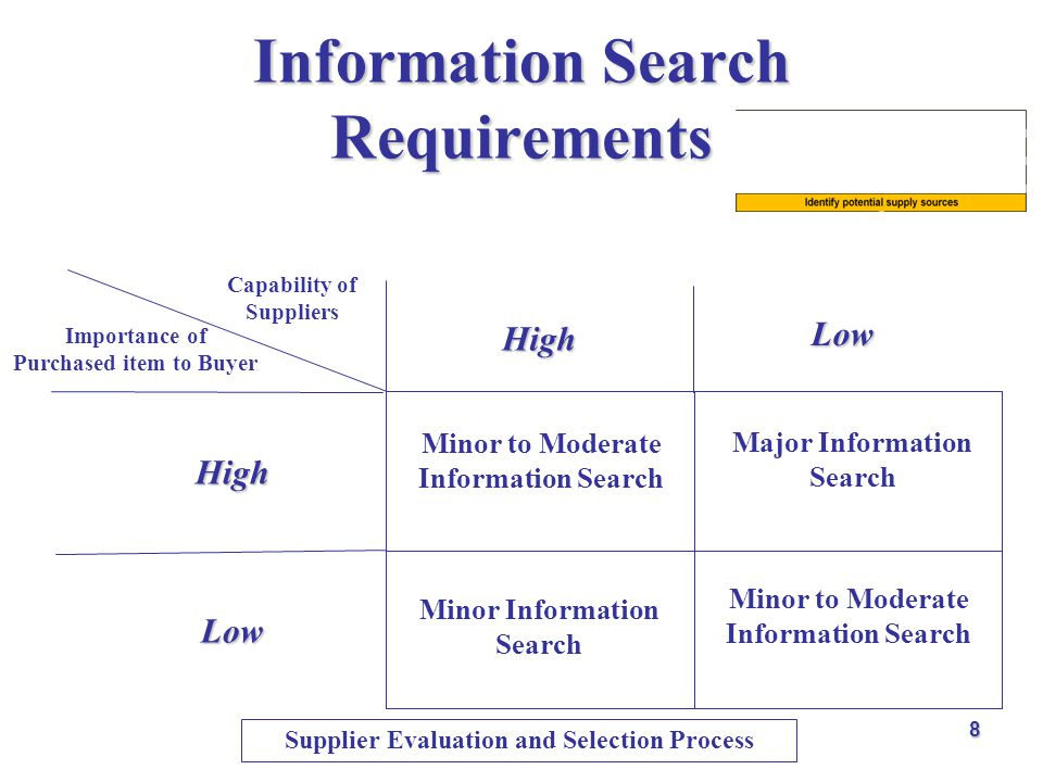 Information Search Requirements