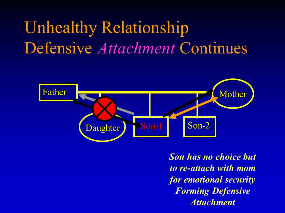 Unhealthy Relationship Defensive Attachment Continues