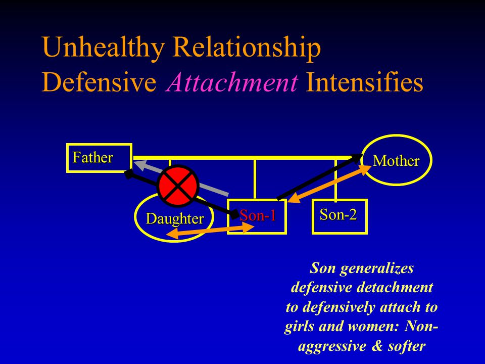 Unhealthy Relationship Defensive Attachment Intensifies
