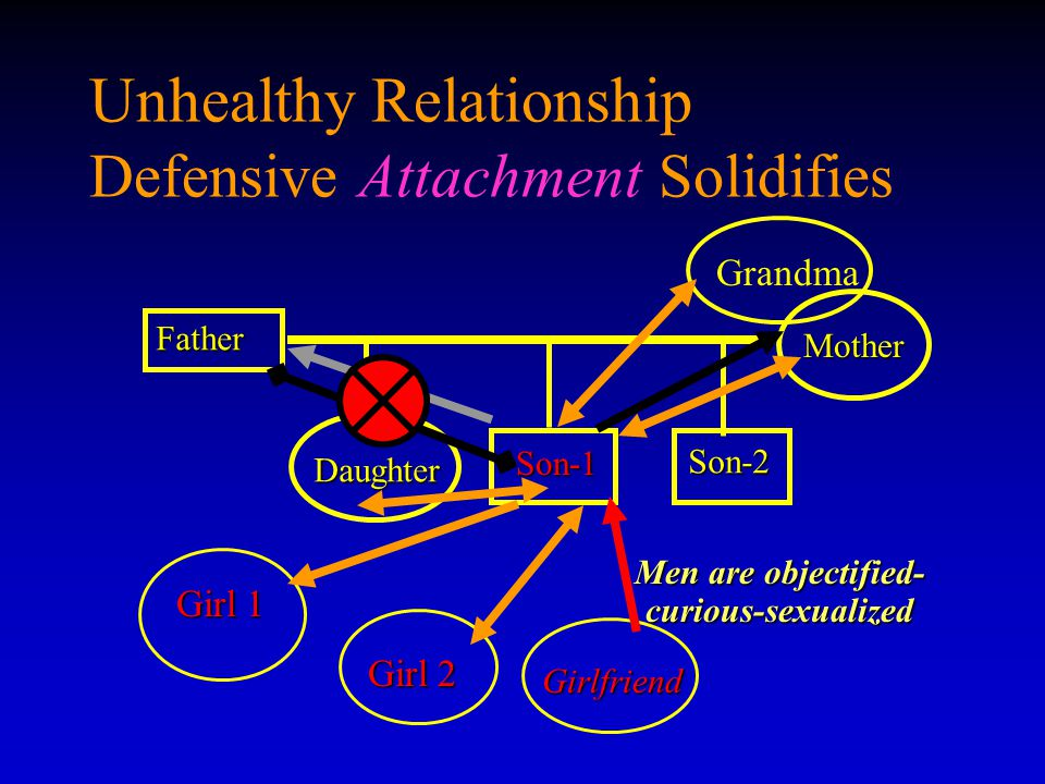 Unhealthy Relationship Defensive Attachment Solidifies