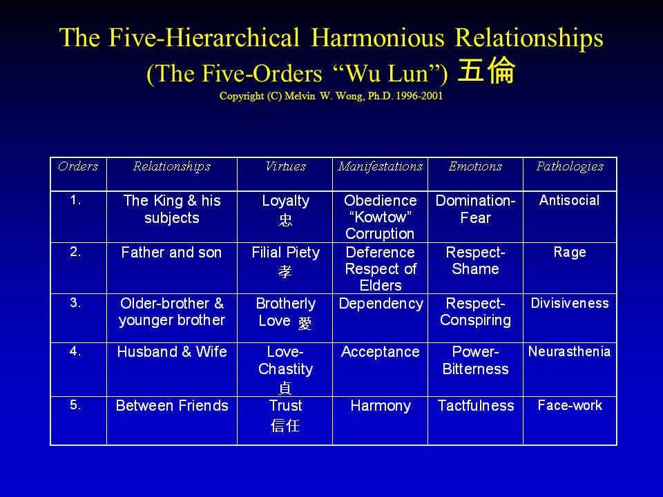 Marriage & Family Counseling: Chinese Context