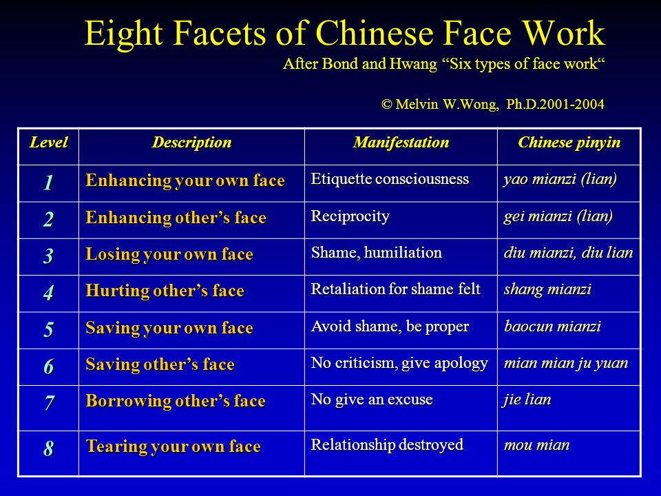 Eight Facets of Chinese Face Work After Bond and Hwang Six types of face work © Melvin W.Wong, Ph.D.2001-2004