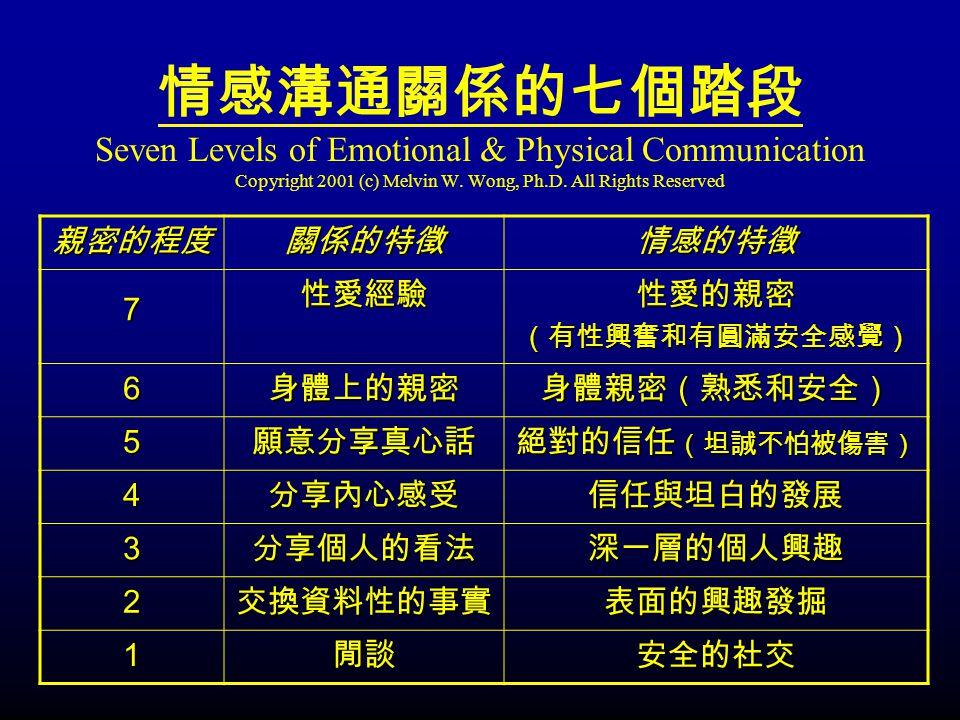 情感溝通關係的七個踏段 Seven Levels of Emotional & Physical Communication Copyright 2001 (c) Melvin W. Wong, Ph.D. All Rights Reserved