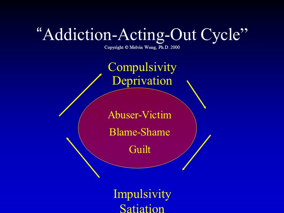 Addiction-Acting-Out Cycle Copyright © Melvin Wong, Ph.D. 2000