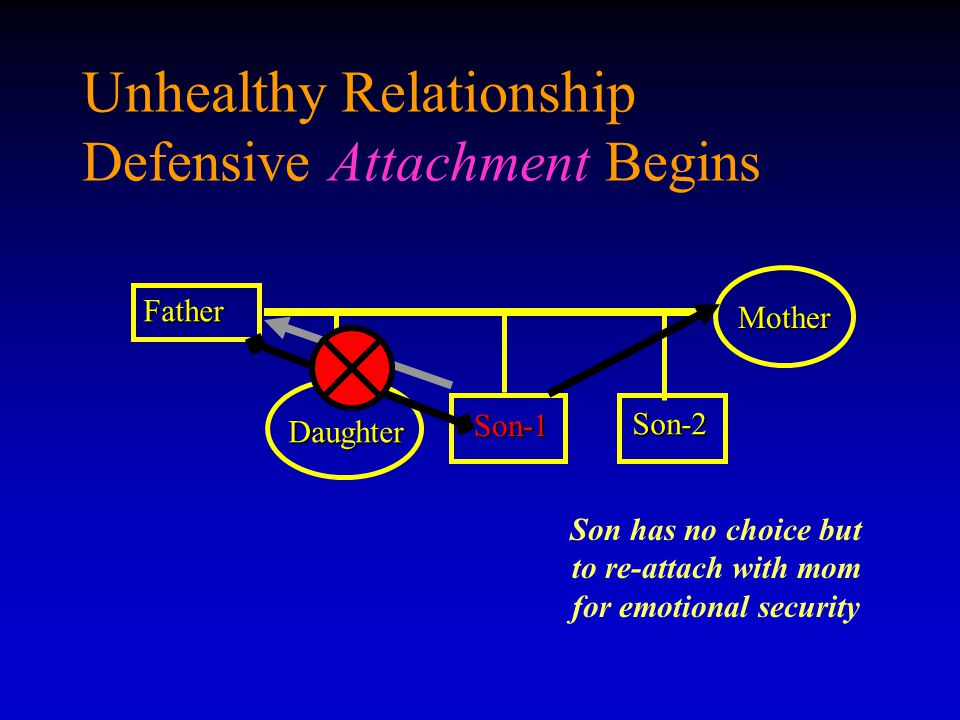 Unhealthy Relationship Defensive Attachment Begins