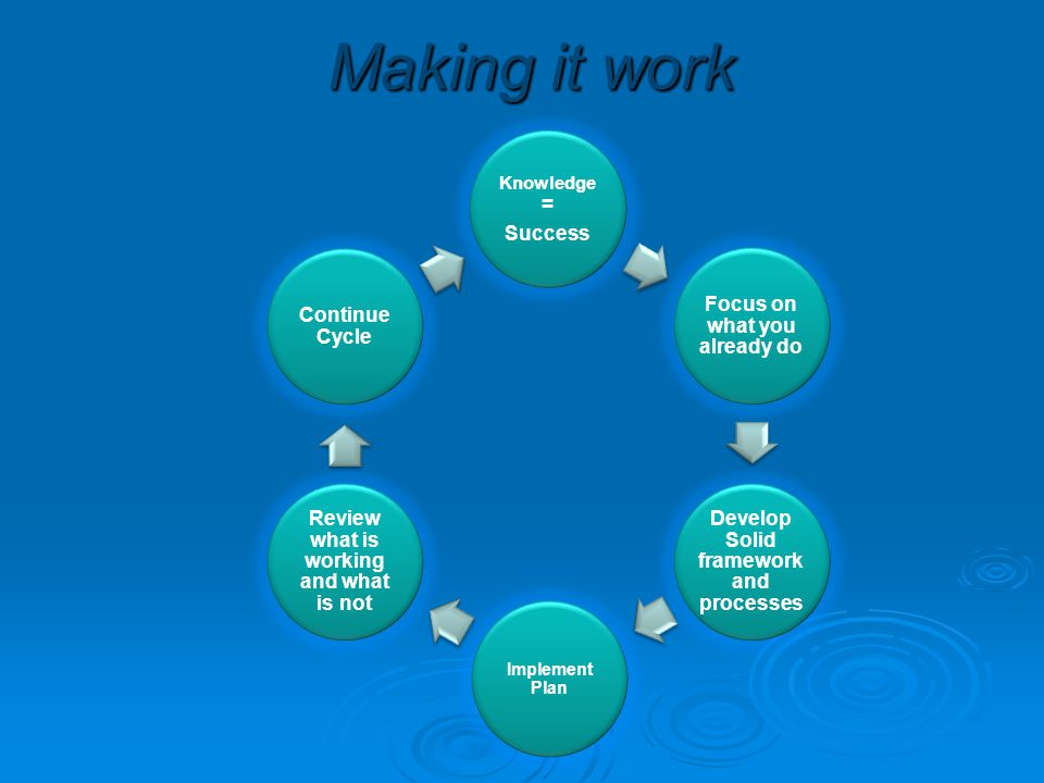 Making it work Develop Solid framework and processes