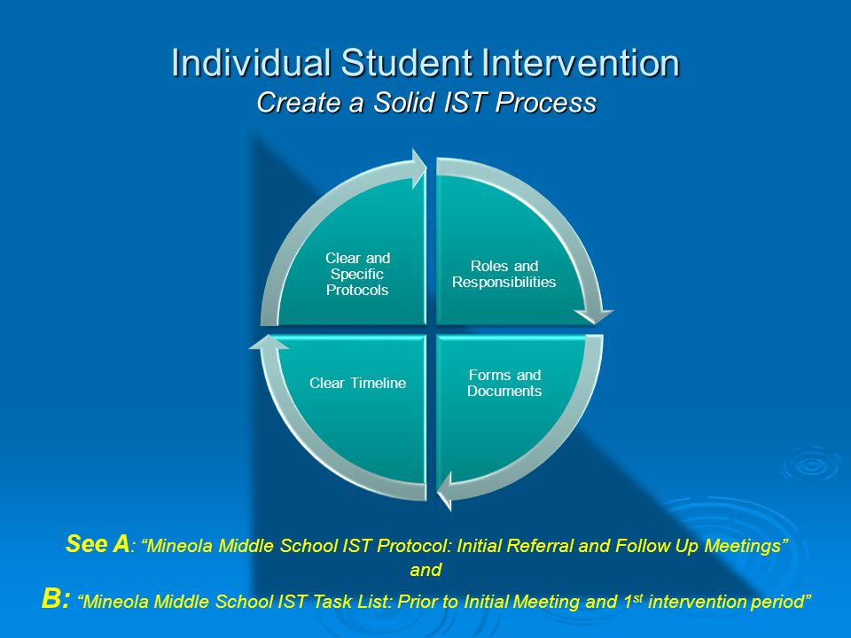 Individual Student Intervention Create a Solid IST Process