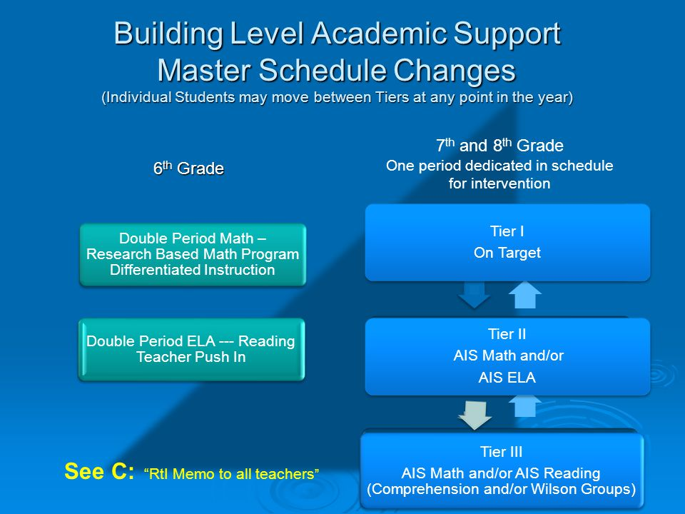 Building Level Academic Support Master Schedule Changes (Individual Students may move between Tiers at any point in the year)