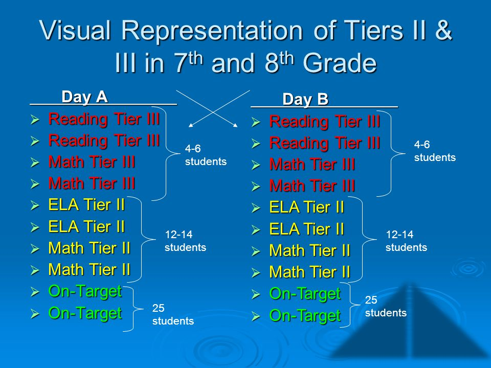 Visual Representation of Tiers II & III in 7th and 8th Grade