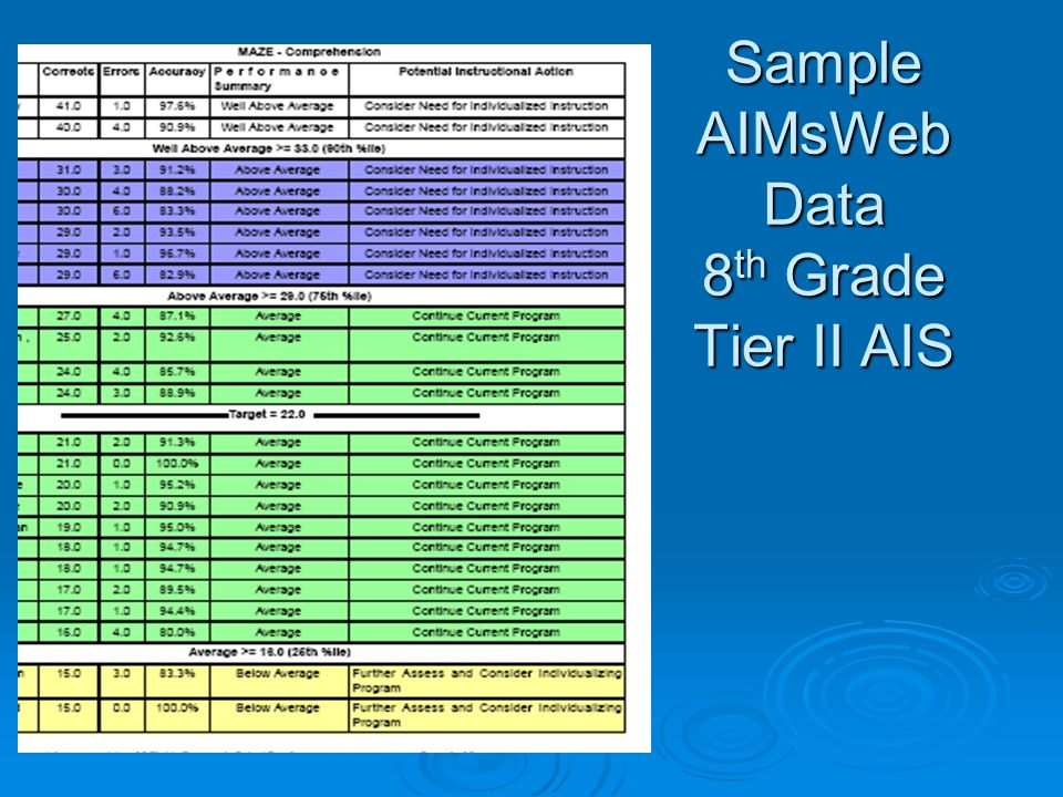 Sample AIMsWeb Data 8th Grade Tier II AIS