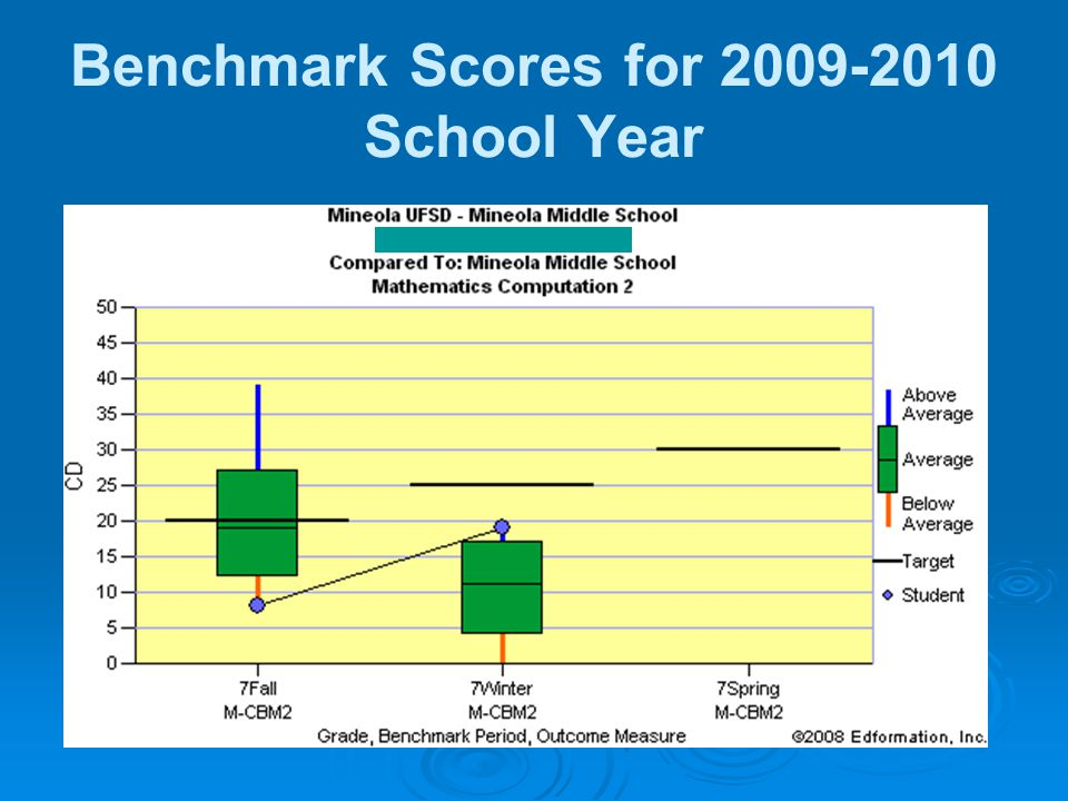 Benchmark Scores for 2009-2010 School Year