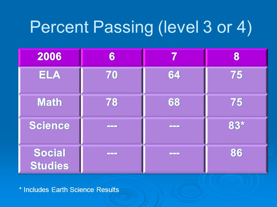 Percent Passing (level 3 or 4)