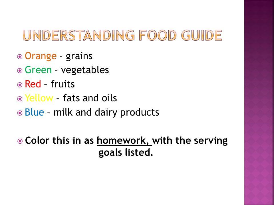 Understanding Food Guide