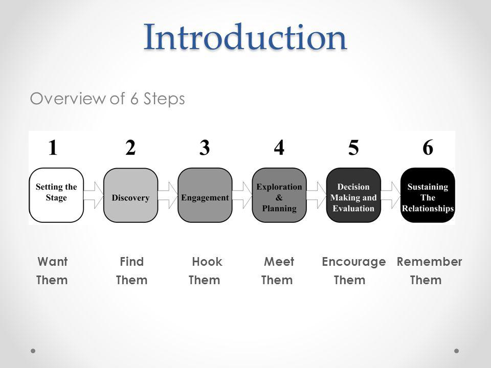 Introduction Overview of 6 Steps