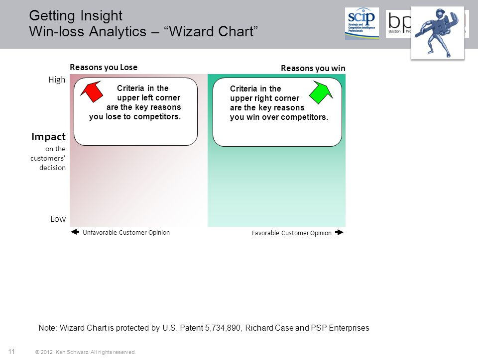 Getting Insight Win-loss Analytics – Wizard Chart