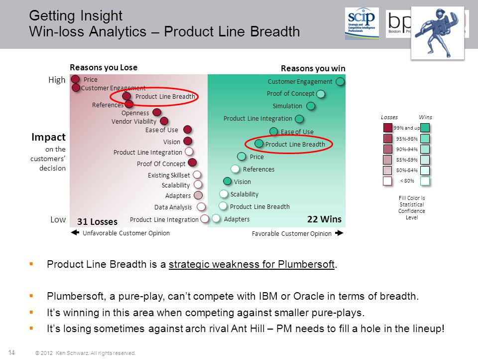 Getting Insight Win-loss Analytics – Product Line Breadth