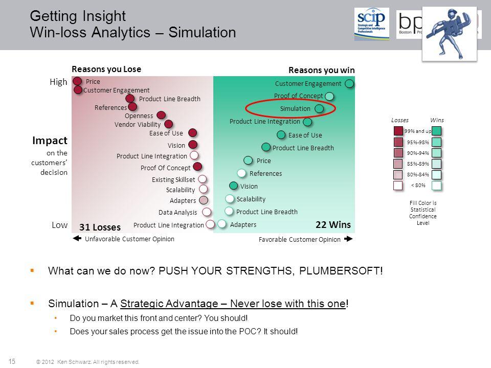Getting Insight Win-loss Analytics – Simulation