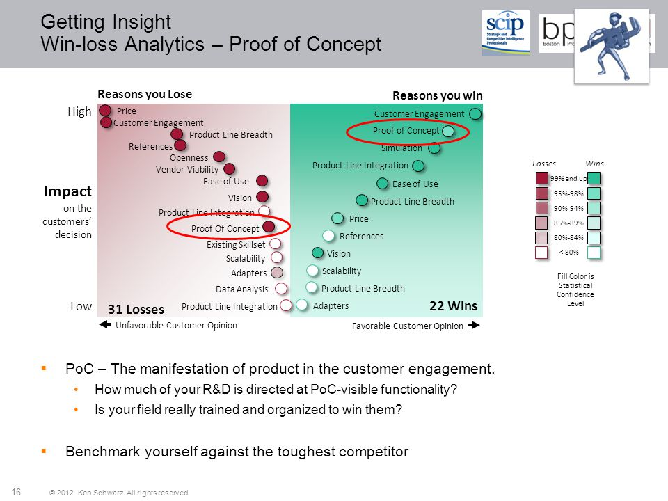Getting Insight Win-loss Analytics – Proof of Concept