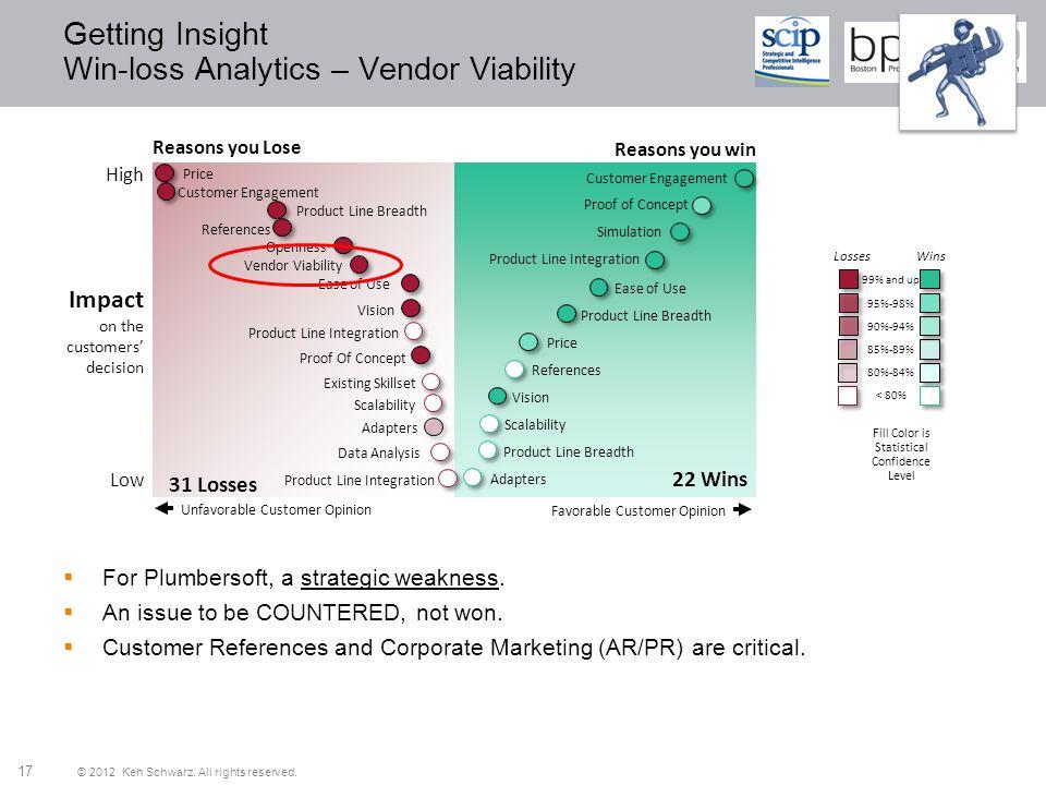 Getting Insight Win-loss Analytics – Vendor Viability