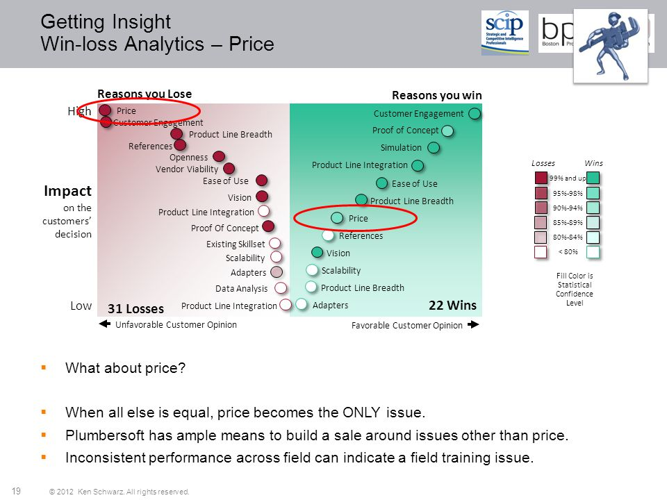 Getting Insight Win-loss Analytics – Price