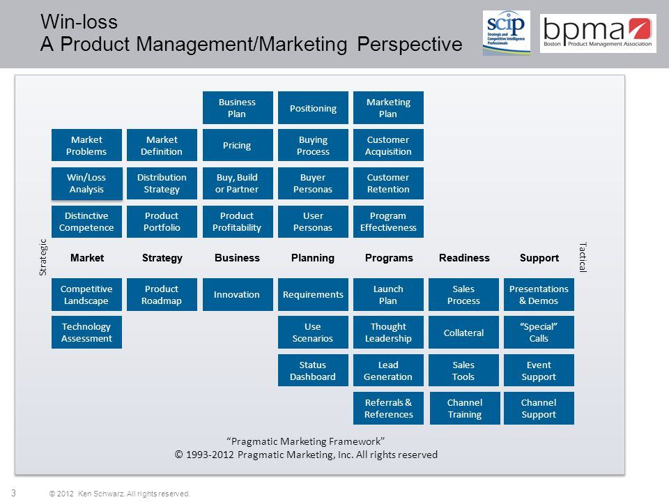 Win-loss A Product Management/Marketing Perspective