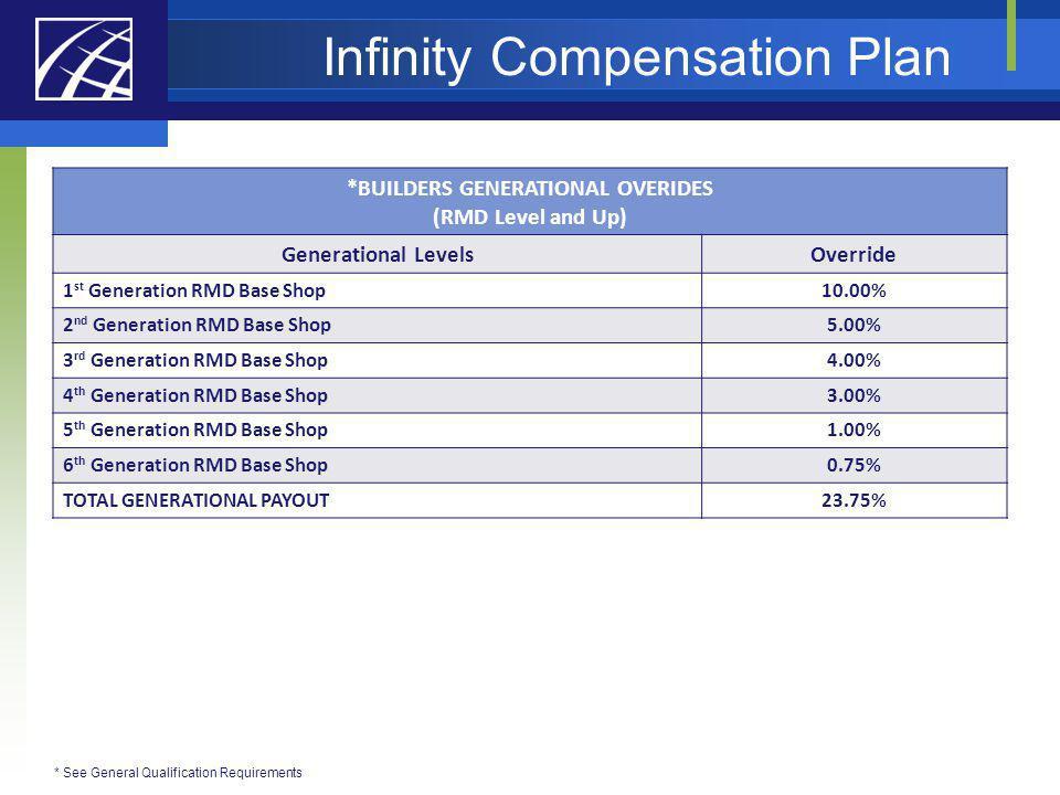 Infinity Compensation Plan