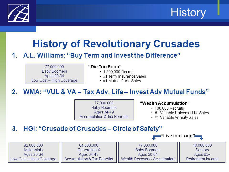 History of Revolutionary Crusades