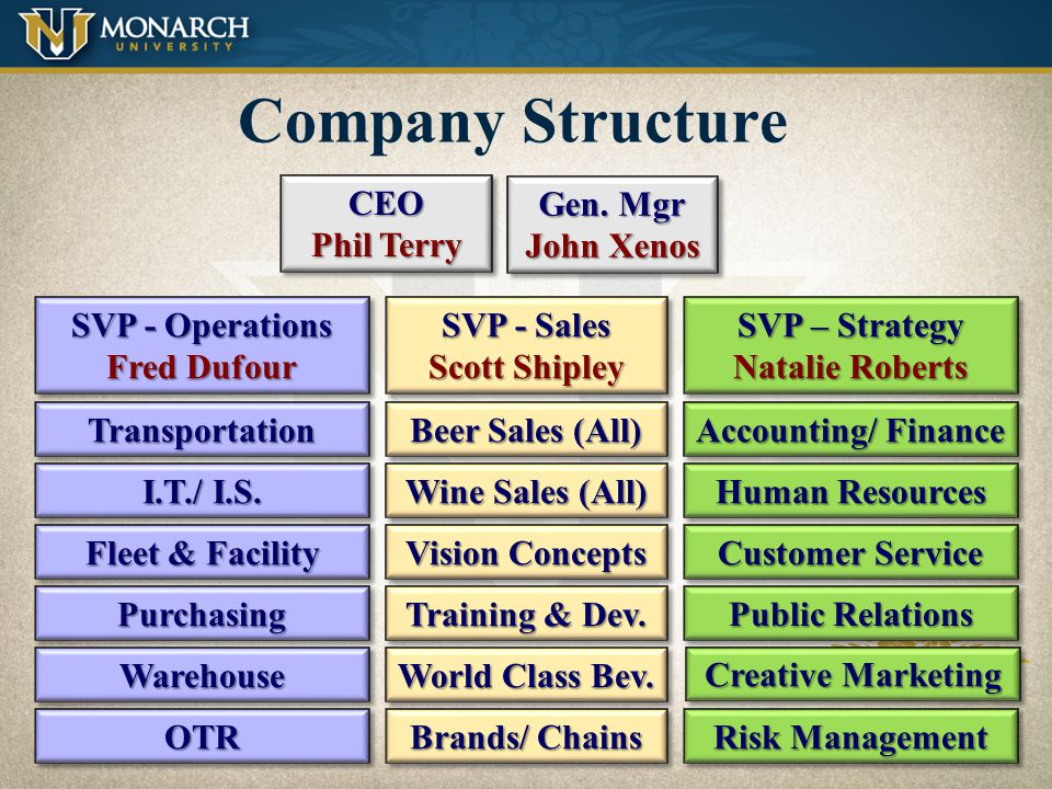 Company Structure CEO Phil Terry Gen. Mgr John Xenos SVP - Operations