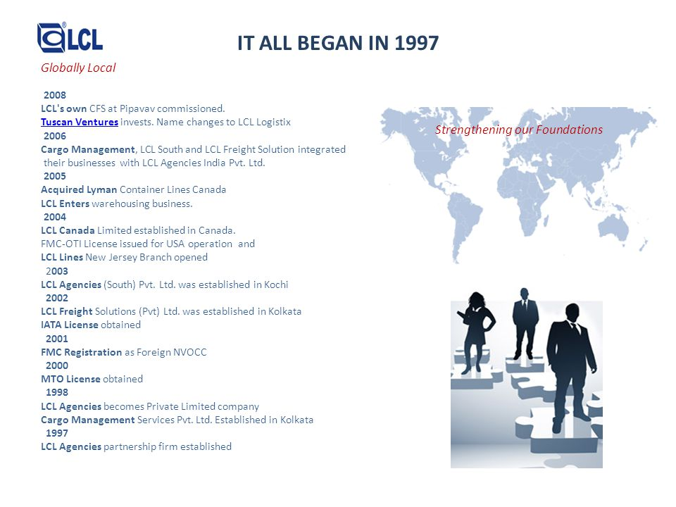 IT ALL BEGAN IN 1997 Globally Local Strengthening our Foundations 2008