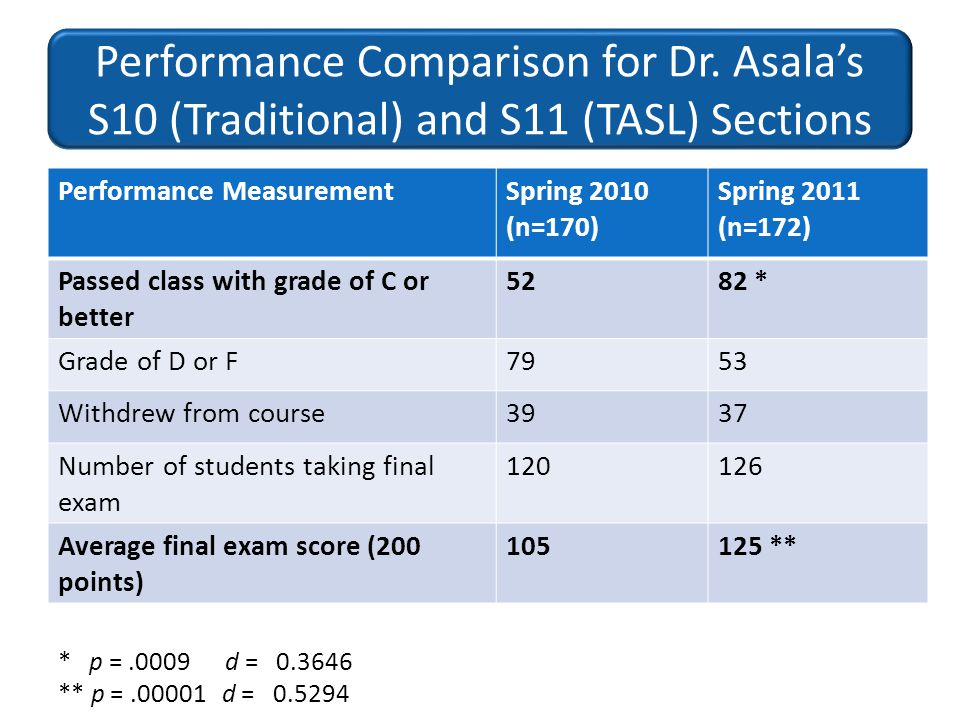 Performance Comparison for Dr