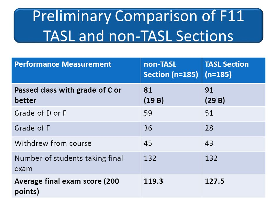 Preliminary Comparison of F11 TASL and non-TASL Sections