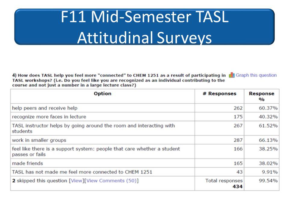 F11 Mid-Semester TASL Attitudinal Surveys