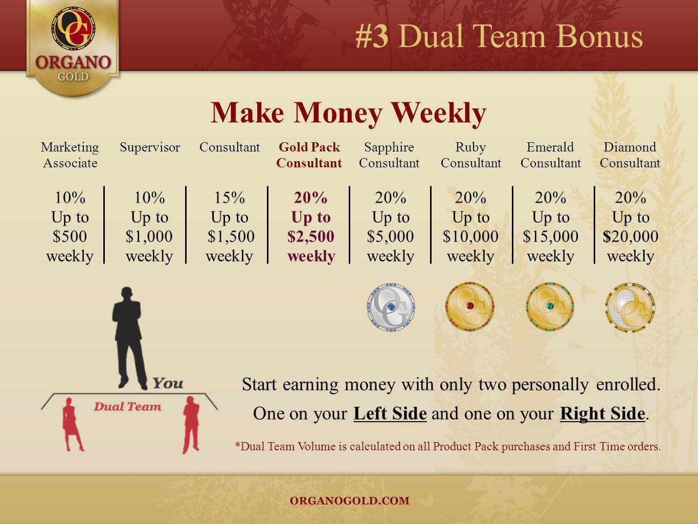 #3 Dual Team Bonus Make Money Weekly