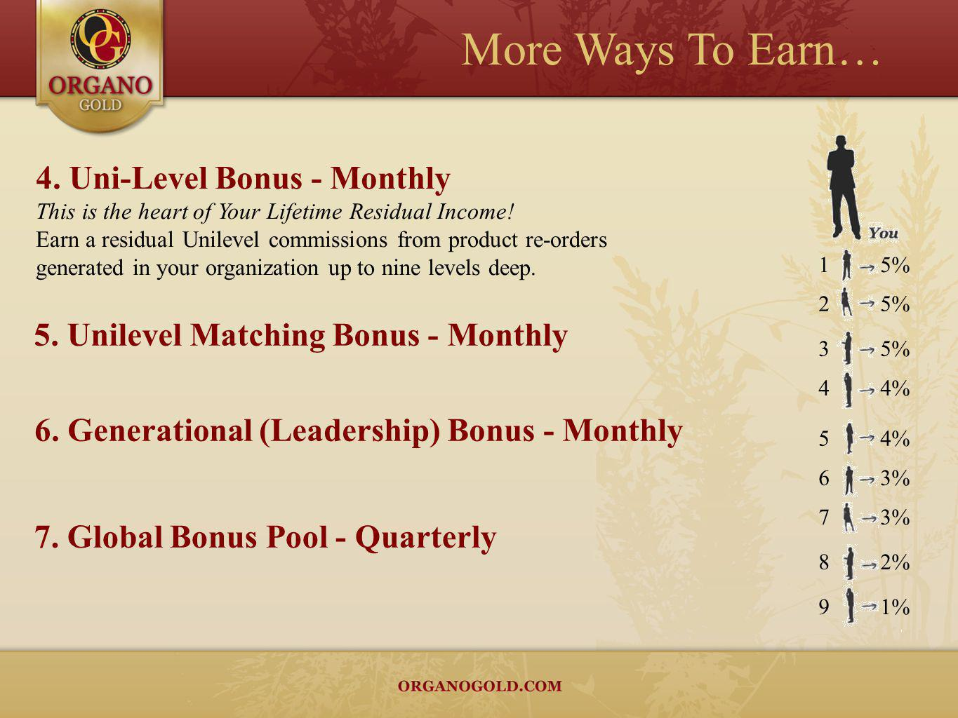 More Ways To Earn… 4. Uni-Level Bonus - Monthly