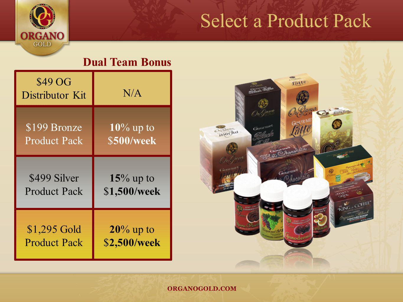 Select a Product Pack Dual Team Bonus $49 OG Distributor Kit N/A