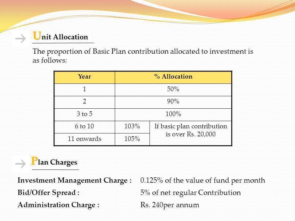 If basic plan contribution is over Rs. 20,000
