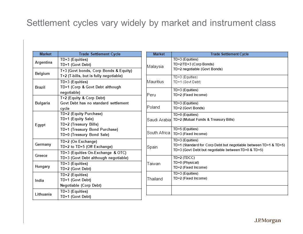 A closer look at a few markets with different settlement cycles – the tip of the iceberg