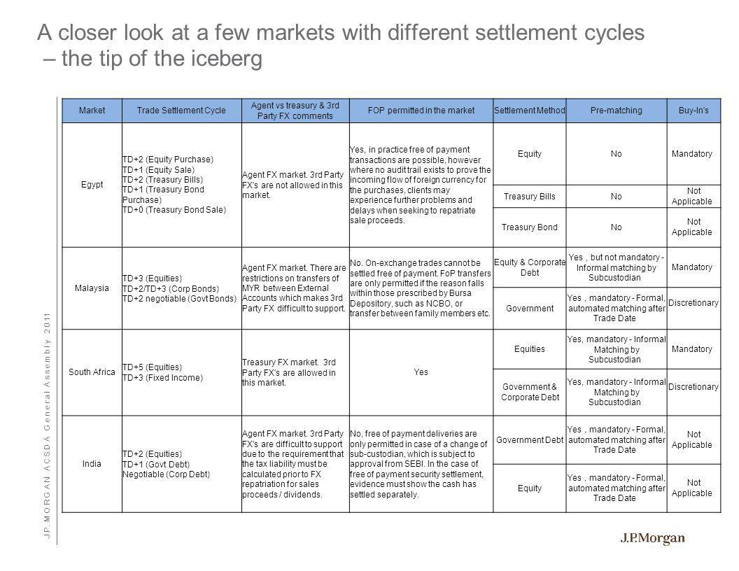 Closer look at 3 markets with different Settlement cycles - What really matters