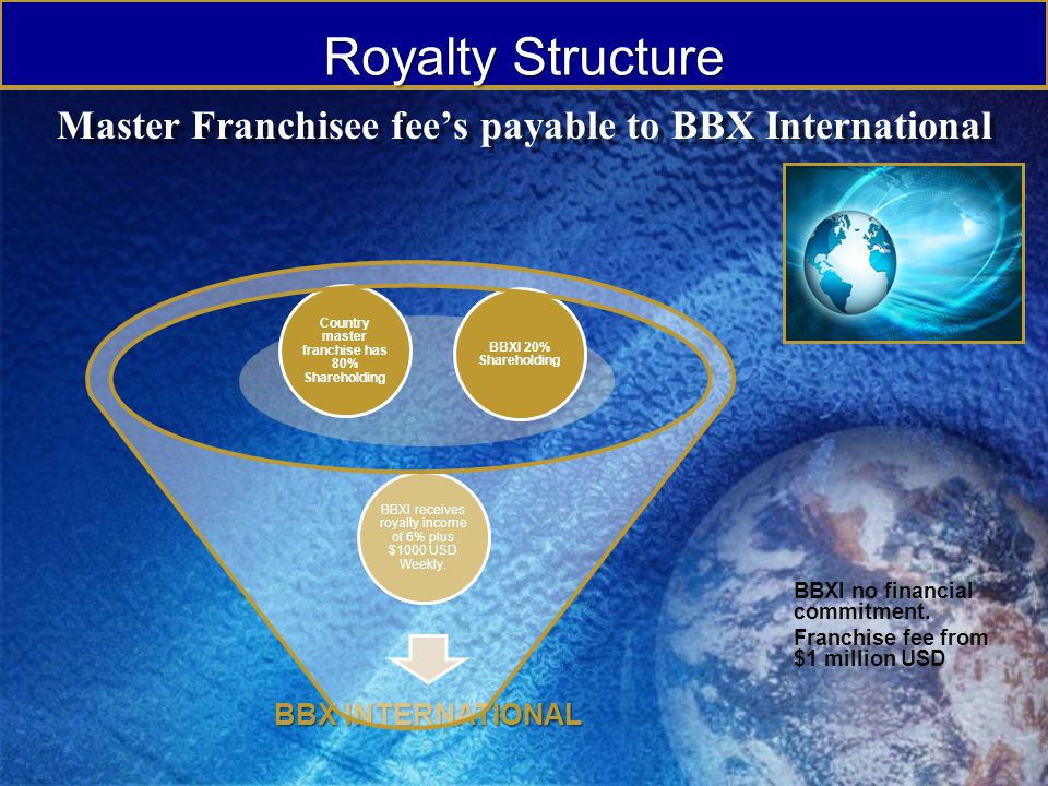 Master Franchisee fee's payable to BBX International