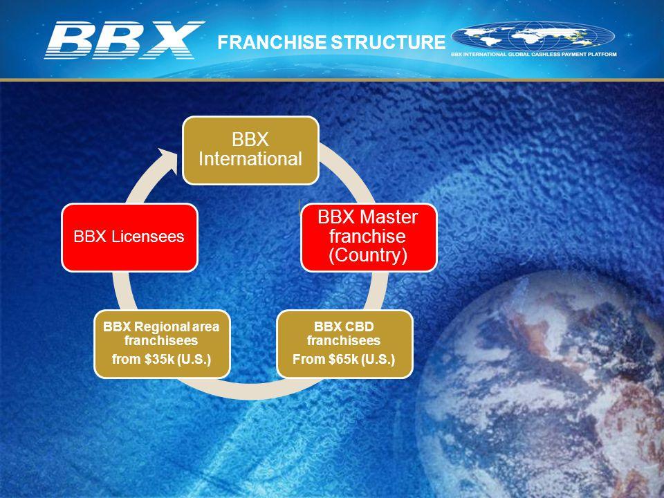 BBX Regional area franchisees