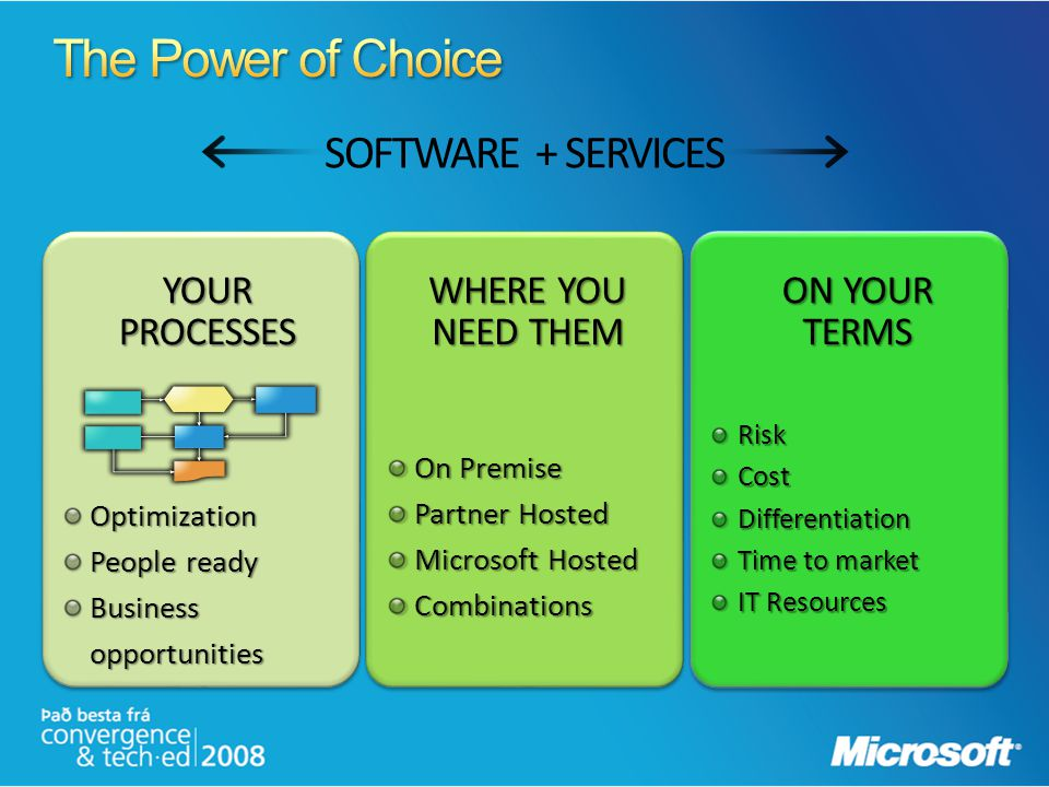 The Power of Choice SOFTWARE + SERVICES Your Processes