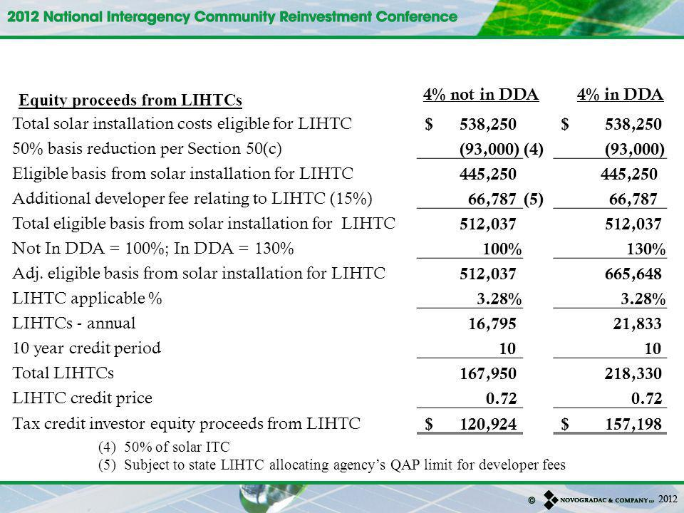 Equity proceeds from LIHTCs