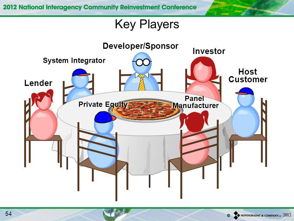 MILK Key Players Developer/Sponsor Investor Host Customer Lender