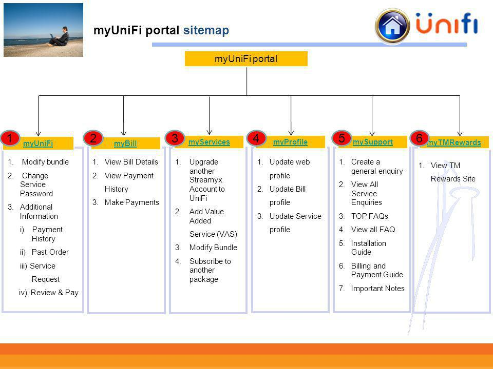 myUniFi portal sitemap