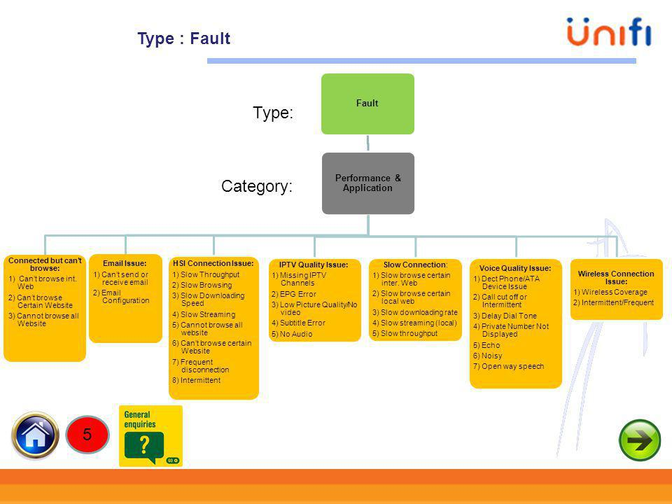 Type : Fault Type: Category: 5 Performance & Application Fault