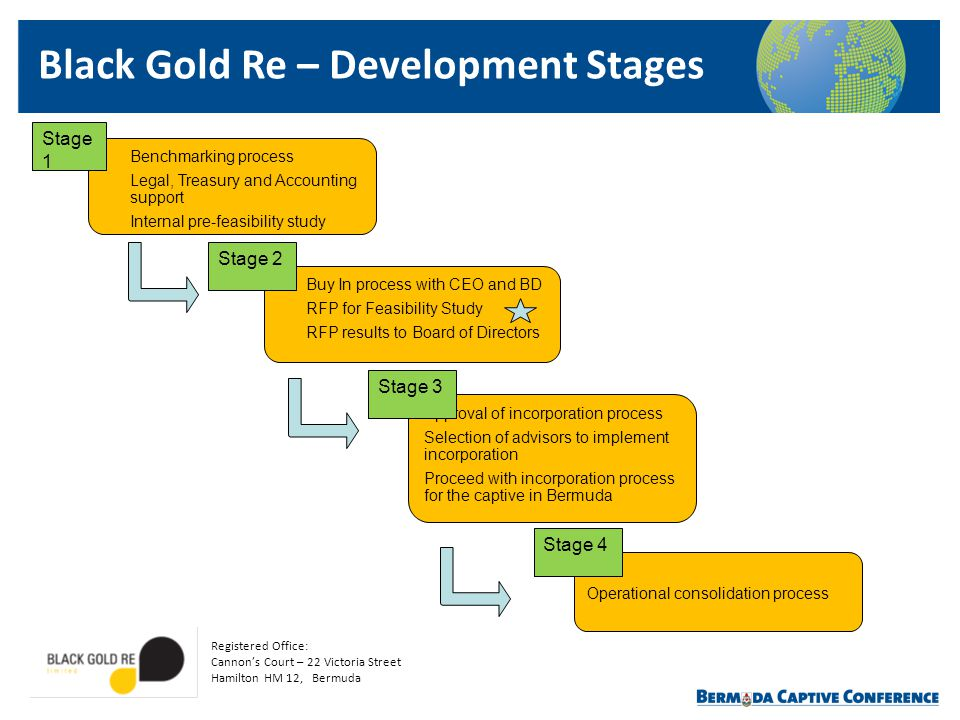 Black Gold Re – Development Stages