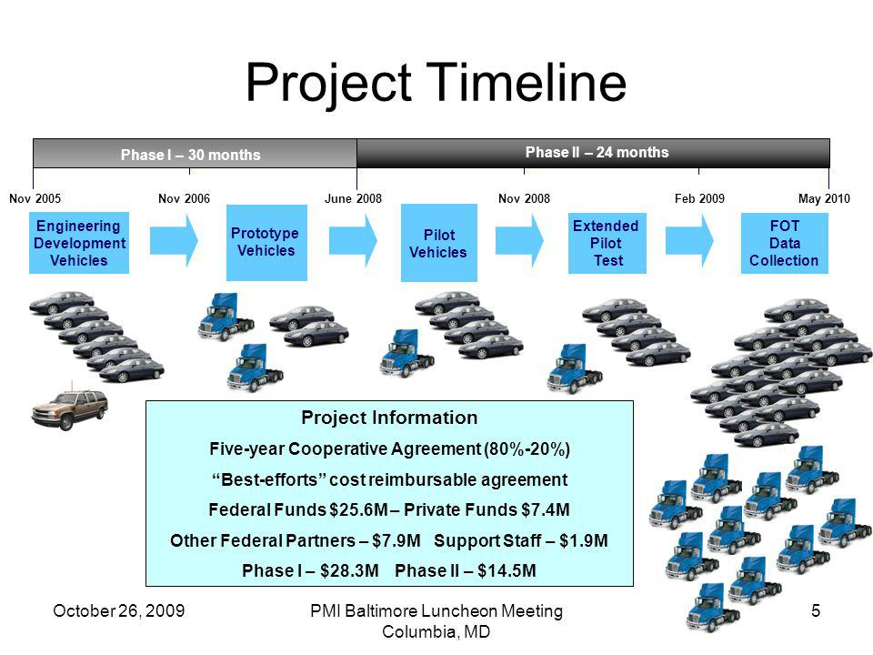 Project Timeline Project Information